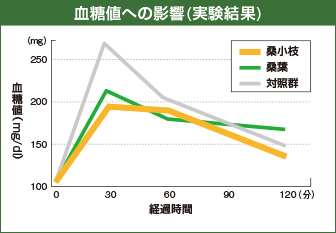 血糖値への影響
